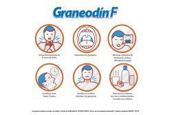 Graneodín F  Desinflama Garganta